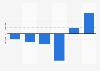 Louis Dreyfus in Brazil: net income 2012-2017