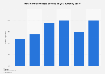 Germany: number of connected devices per person 2017