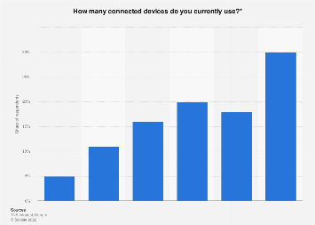 Denmark: number of connected devices per person 2017