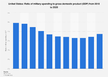 Ratio of military expenditure to gross domestic product (GDP) in United States 2017