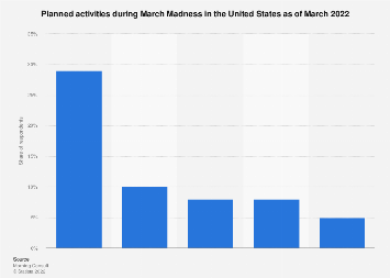 March Madness viewing intent in the U.S. 2018, by platform