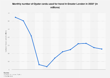 Number of Oyster cards used for travel in Greater London 2017, by month