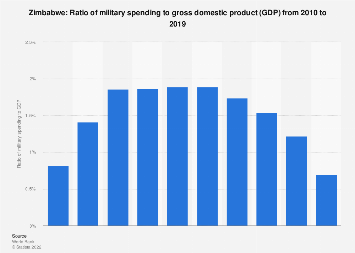 Ratio of military expenditure to gross domestic product (GDP) in Zimbabwe 2016