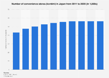 Convenience store numbers in Japan 2007-2016