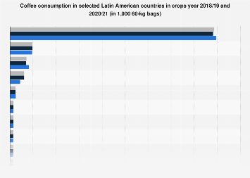 Latin America: coffee consumption volume 2013-2018, by country