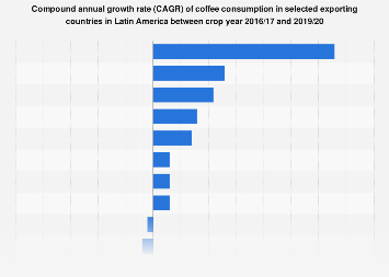 LatAm: coffee consumption CAGR 2013-2017