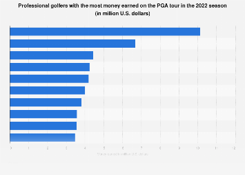 Pga Money List 2020.Pga Tour Players With Most Money Earned 2020 Statista