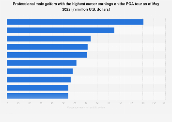 Golfers with the highest career earnings on PGA tour 2019