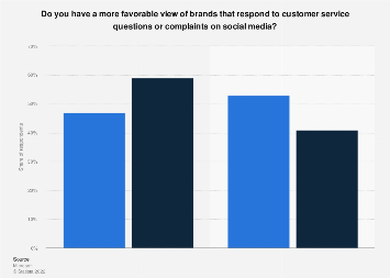 Customers by if they favor brands that respond to complaints