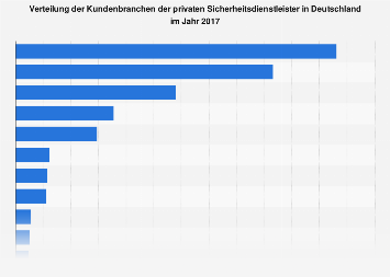 Verteilung der Kunden privater Sicherheitsdienstleister in Deutschland 2017