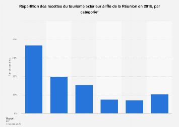 Distribution des recettes du tourisme extérieur par catégorie à la Réunion 2018