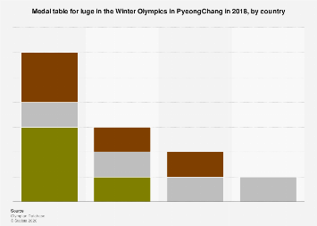 Medal table for luge in the Winter Olympics 2018, by country