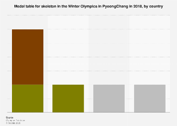 Medal table for skeleton in the Winter Olympics 2018, by country