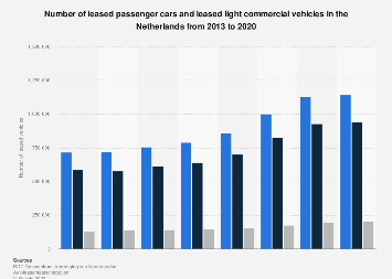 Passenger cars and light commercial vehicles leased in the Netherlands 2013-2018