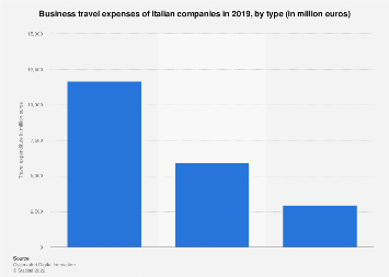 Italy: business travel expenses by type 2017