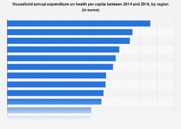 Italy: household health expenditure per capita 2014-2016, by region