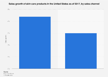 U.S. skin care product sales growth via different sales channels 2017
