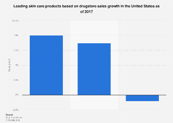 U.S. leading drugstore skin care products based on sales growth 2017