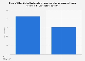 Share of Millennials looking for natural skin care products in the U.S. 2017