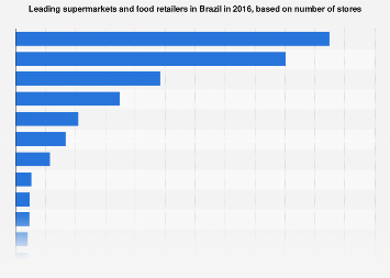 Brazil: supermarkets & food retailers 2016, by number of stores