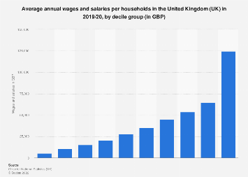 Average annual wages and salaries per household in the UK, by decile 2017
