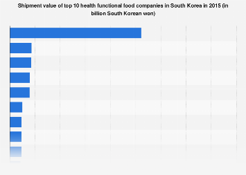 Health functional food company shipment value in South Korea 2015