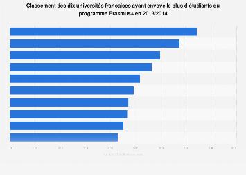 Classement des universités envoyant le plus d'étudiants français en Erasmus + 2014