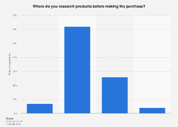 Survey on product research prior to purchasing in Sweden 2017