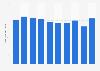 Hot-dip zinc-coated steel sheets stock volume in Japan 2012-2018