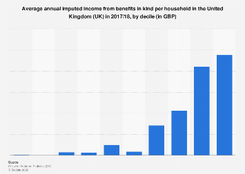 Average annual income from benefits in kind in the UK, by decile 2017