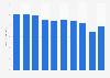 Hot-dip zinc-coated steel sheets sales volume in Japan 2012-2017