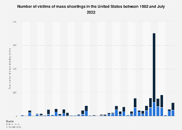 U.S. mass shooting victims, by fatalities and injuries 1982-2019