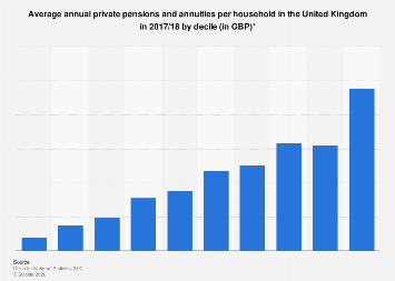 Average annual private pensions and annuities in the UK, by decile 2018