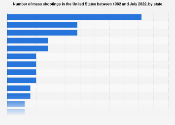 Mass shootings in the U.S. by state 1982-2019 | Statista