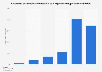 Distribution des centres commerciaux par classe attribuée en Afrique 2017