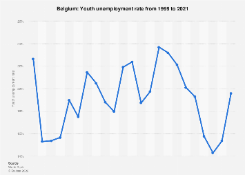 Youth unemployment rate in Belgium in 2017