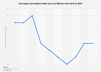 Mexico: corruption perception index 2012-2018