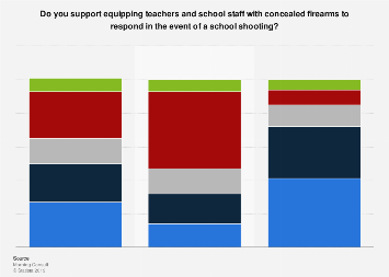 Support for teachers being equipped with firearms in the U.S. in 2018