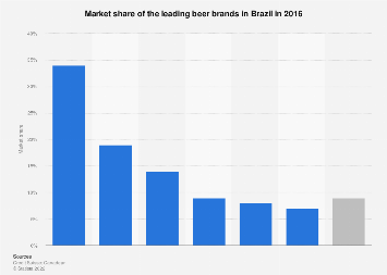 Brazil: market share of leading beer brands 2016