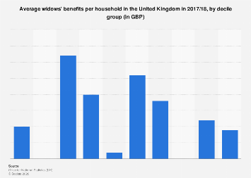 Average widows' benefits per household in the UK 2016/2017, by decile