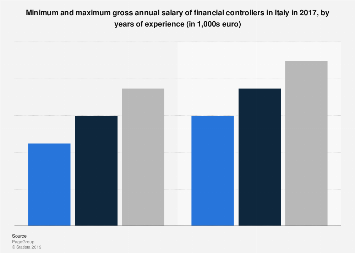 Italy: annual salary of financial controllers 2017