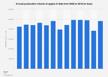 Italy: production volume of apples 2006-2016