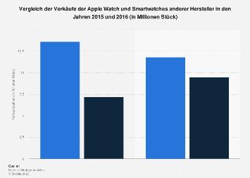 Verkäufe der Apple Watch vs. Smartwatches anderer Hersteller bis 2016