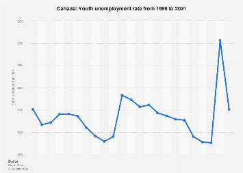 Youth unemployment rate in Canada in 2017