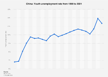 Youth unemployment rate in China in 2017