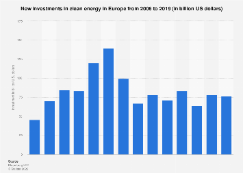 New investment in clean energy in Europe 2004-2018 (in billion US dollars)