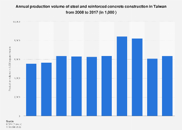 Production volume of steel and reinforced concrete construction Taiwan 2008-2017
