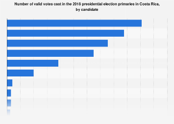 Costa Rica: number of votes in 2018 general presidential elections, by candidate