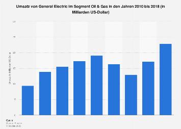 General Electric - Umsatz im Segment Oil & Gas bis 2017