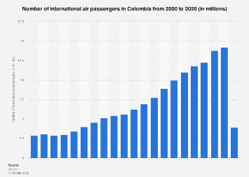 Colombia: number of international air passengers 2002-2017